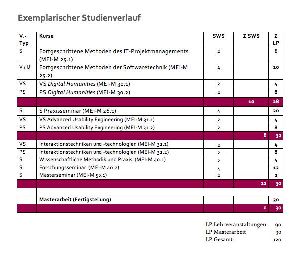 Uni Regensburg Medienwissenschaft Bachelorarbeit